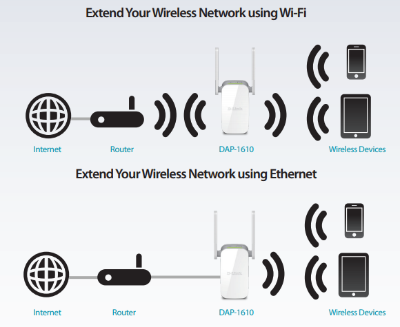 Extend Your Wireless Network Using Wi-Fi or Ethernet