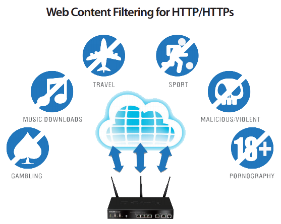 Web Content Filtering for HTTP/HTTPs